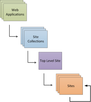SharePoint Hierarchy - Web Application, Site Collection, Top Level Site, Sites, Sub Sites