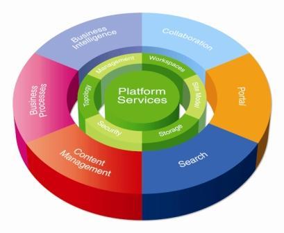 What is SharePoint? | Pentalogic Technology