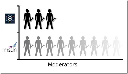 MSDNvSPSE mods
