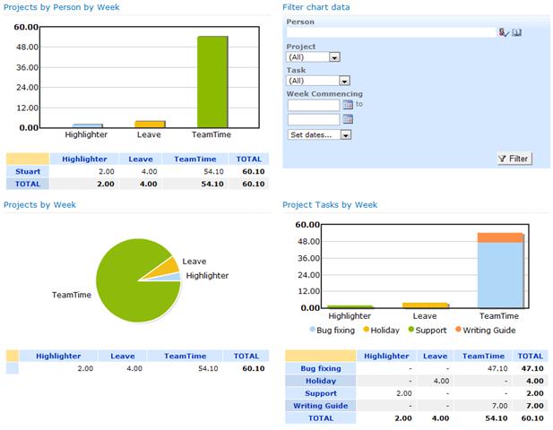 sharepoint timesheets pentalogic technology